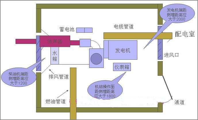柴油发电机组安装